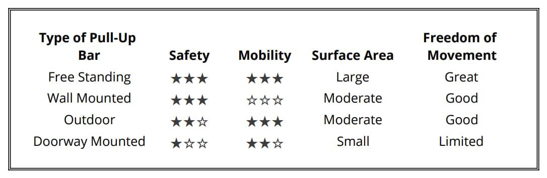 pull-up bars calisthenics equipment comparison table